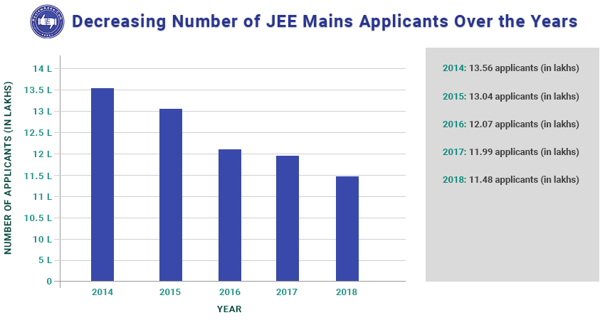 Total Candidates appear in Jee Mains