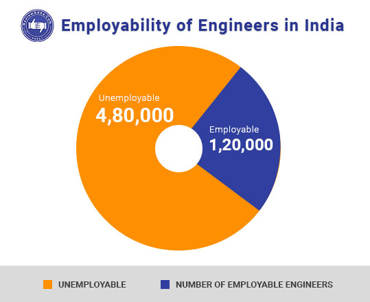Employability-of-Engineers-in-India