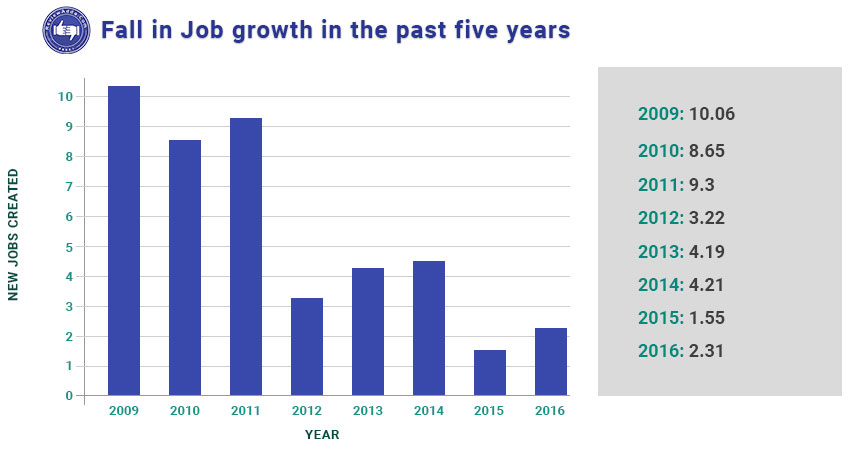 Fall in Job growth in the past five years