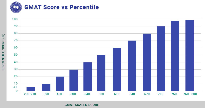 GMAT Score vs Percentile