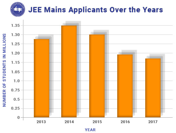JEE Mains Applicants Over the years