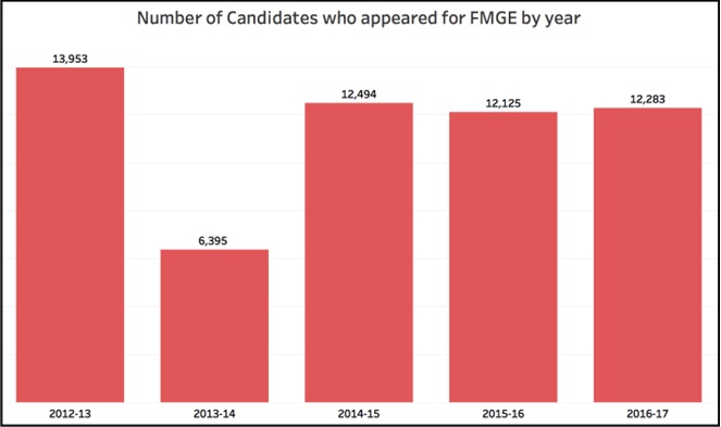 FMGE Student per year