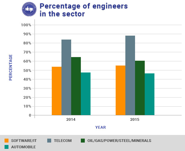 Growth in engineering sector