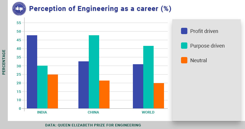 Engineering as a career