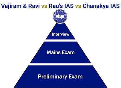 Vajiram and Ravi vs Raus IAS vs Chanakya