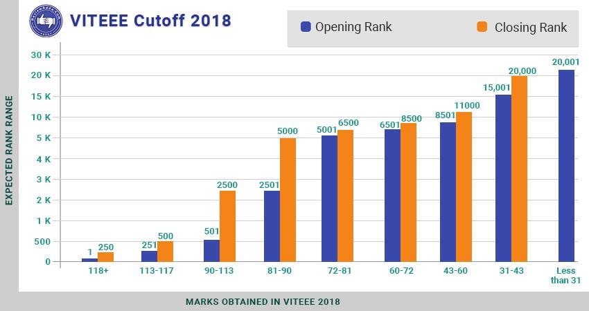 viteee cutoff 2018